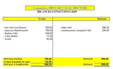 Approvato il bilancio 2009 del nostro Comitato