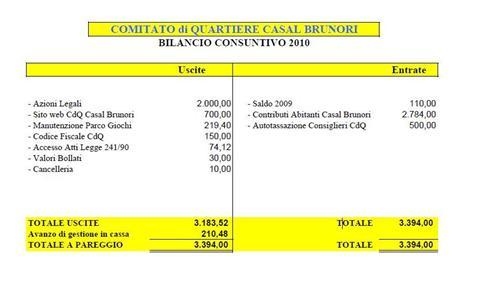 Approvato il bilancio 2010 del nostro Comitato