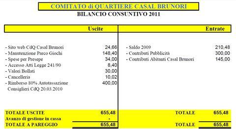 Approvato il bilancio 2011 del nostro Comitato