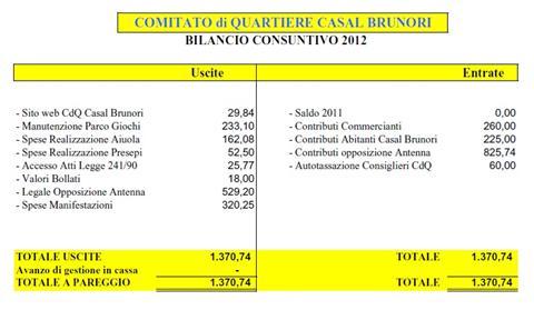 Approvato il bilancio 2012 del nostro Comitato