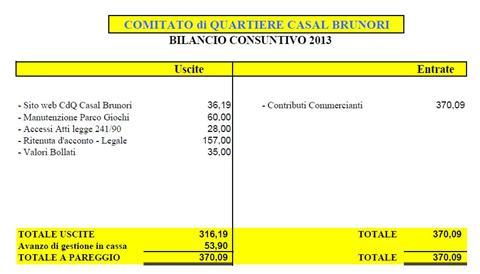 Approvato il bilancio 2013 del nostro Comitato