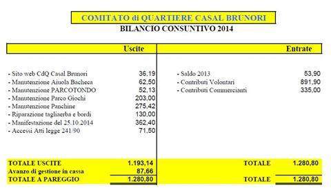 Approvato il bilancio 2014 del nostro Comitato
