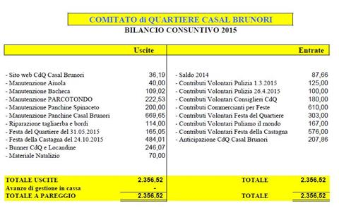 Approvato il bilancio 2015 del nostro Comitato