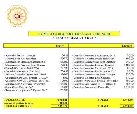 Approvato il bilancio 2016 del nostro Comitato
